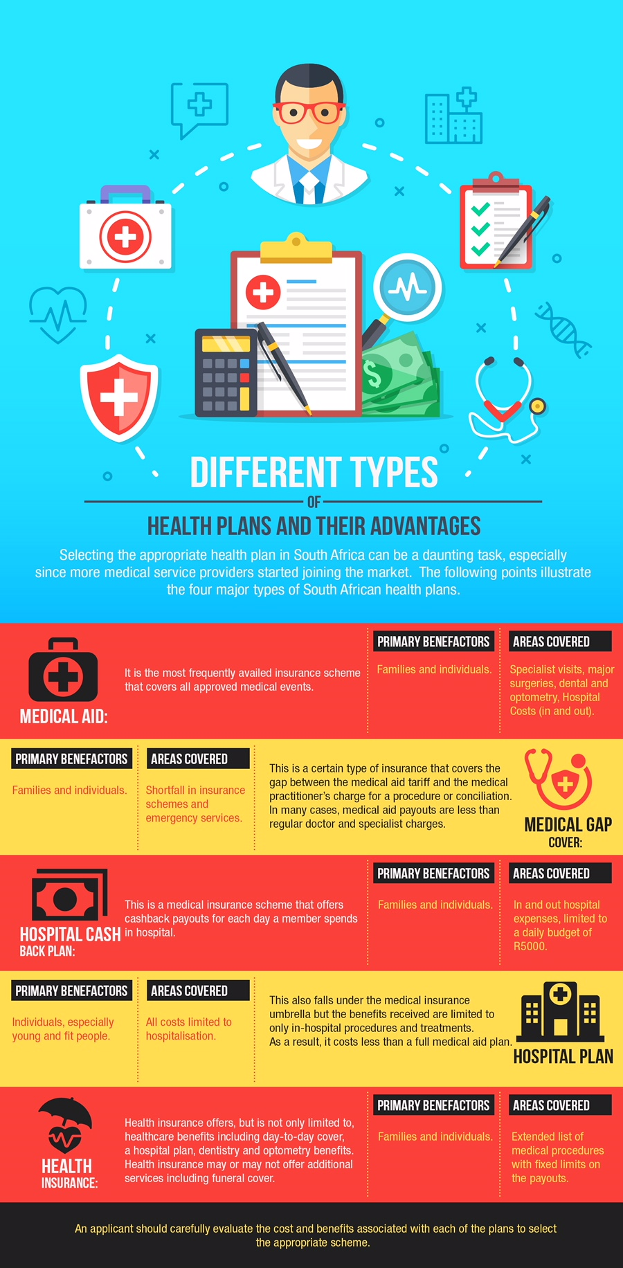 Various Types of Health Plans and their Merits